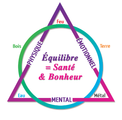 kinesiologie-equilibre-emotions